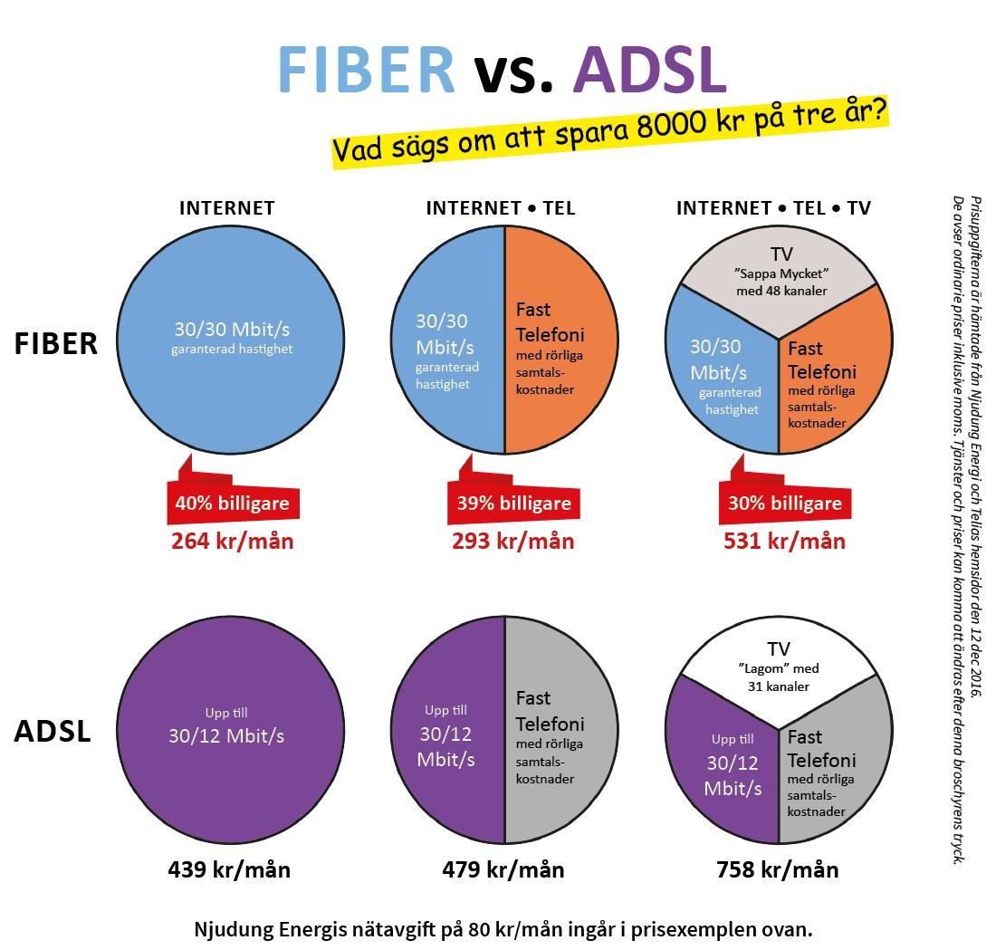 jämför bredband priser
